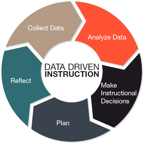 what is data driven instruction children s literacy
